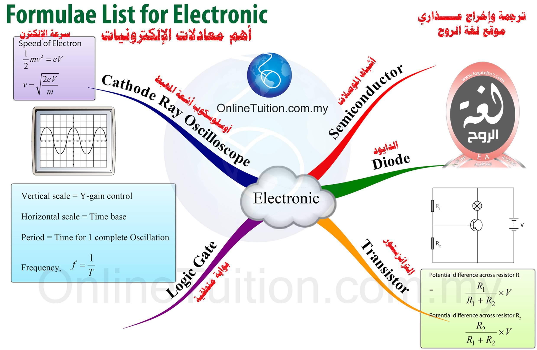 خريطة معادلات الإلكترونيات