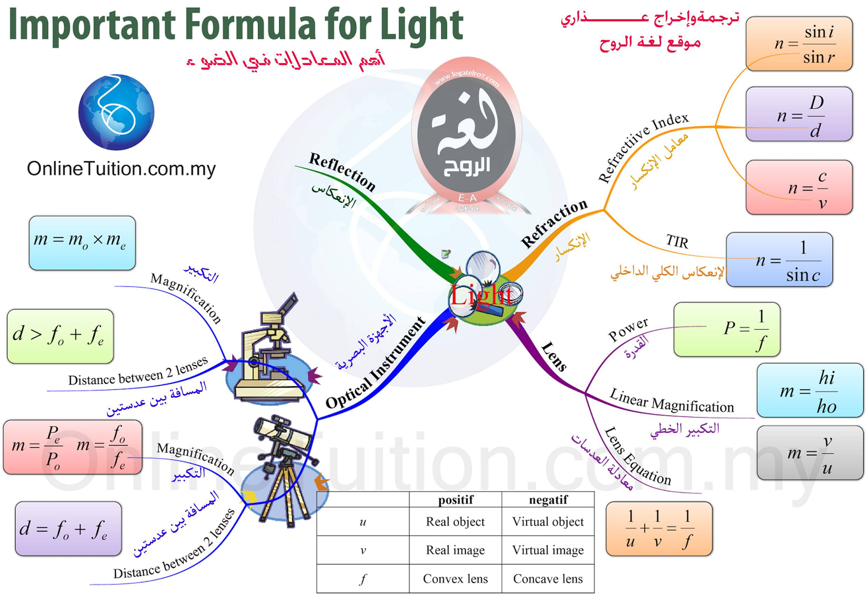 خريطة معادلات الضوء