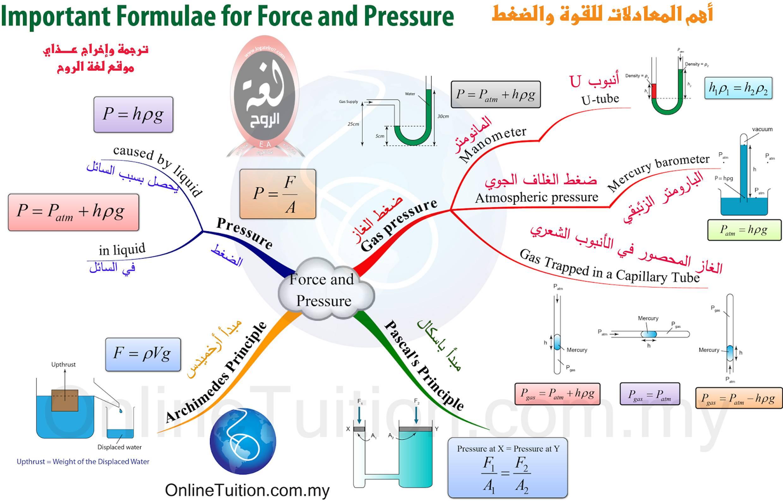 خريطة معادلات القوة والضغط