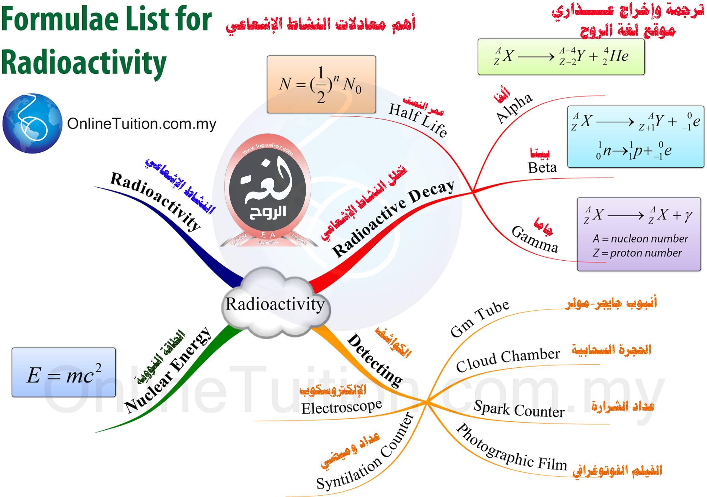 خريطة معادلات النشاط الإشعاعي