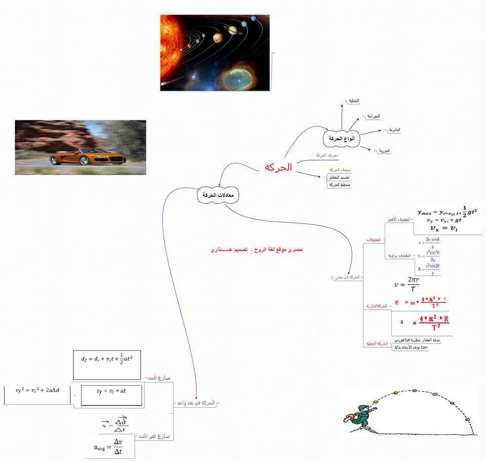 خريطة أنواع الحركة