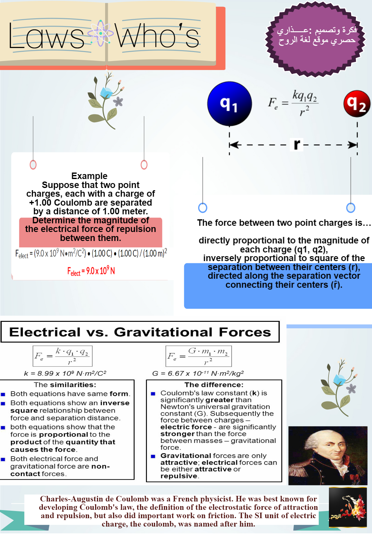 بوستر القوة الكهربية وقوة الجاذبية