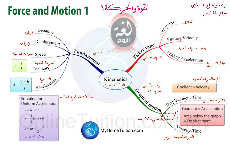 خريطة القوة والحركة 1