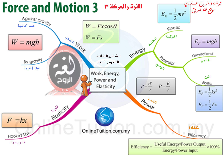 خريطة القوة والحركة 3