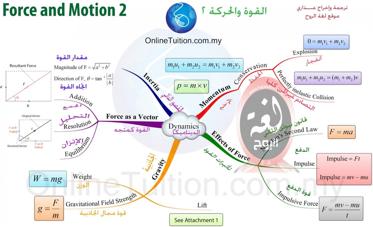 خريطة القوة والحركة 2