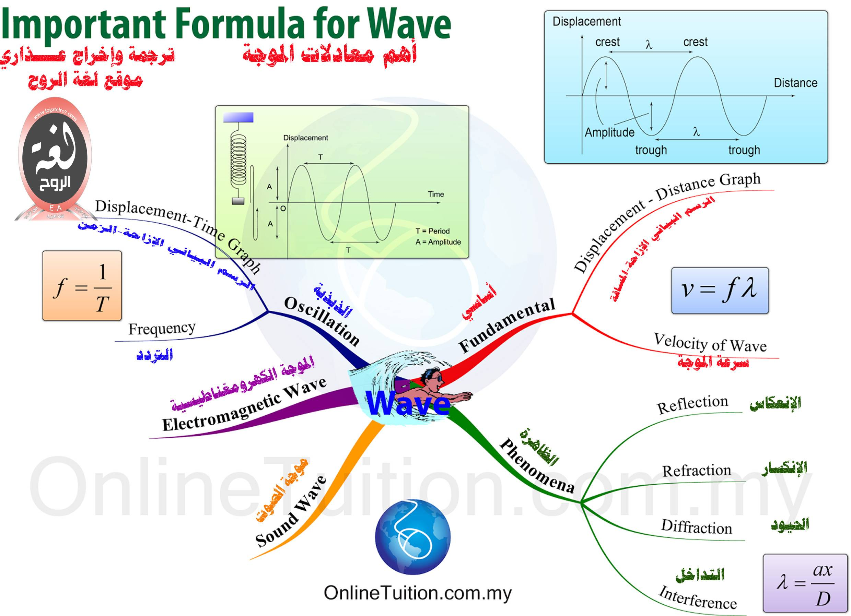 خريطة معادلات الموجات