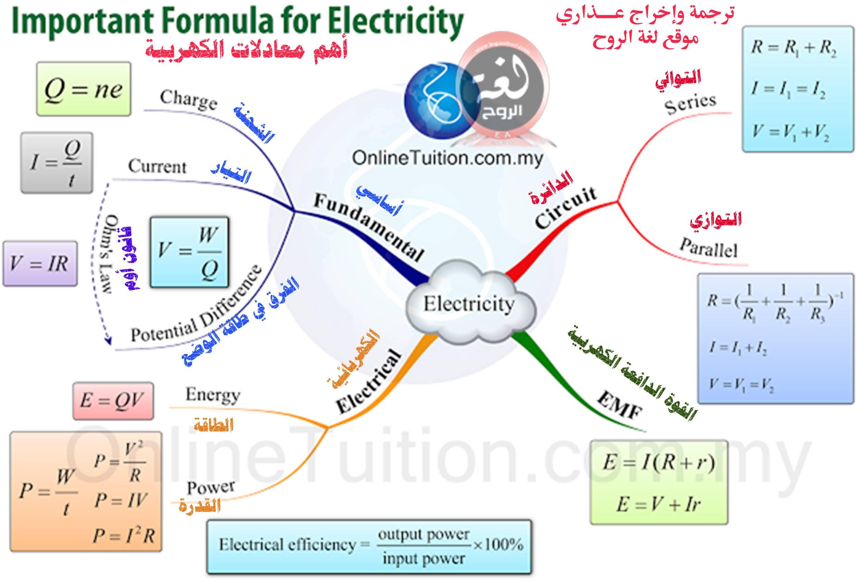 خريطة معادلات الكهربية
