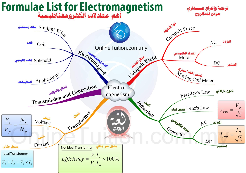 خريطة معادلات الكهرومغناطيسية