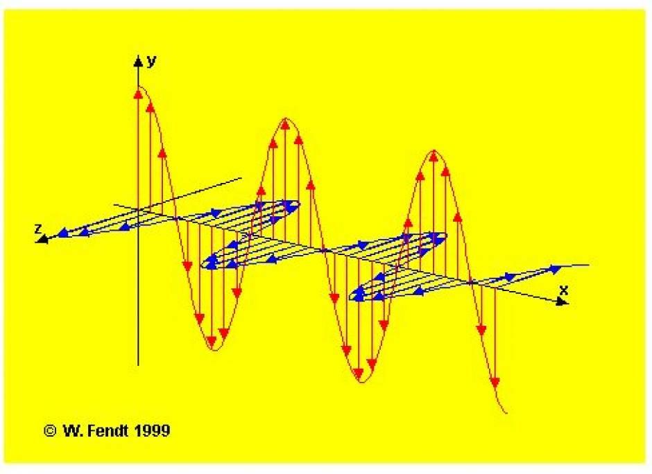 المجال الكهرومغناطيسي electromagnetic fields