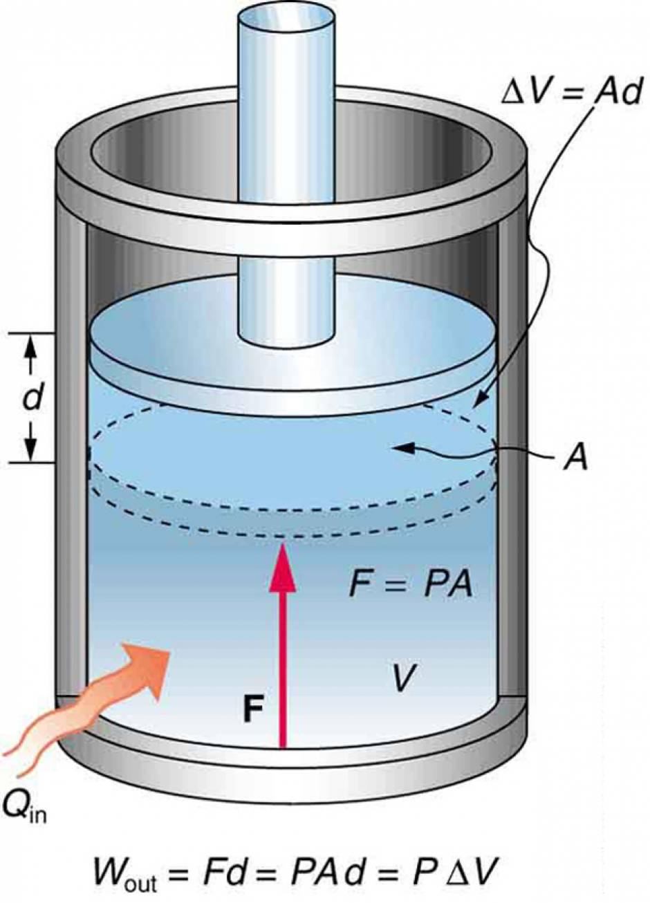 الشغل  بواسطة الغاز  Pressure-volume work