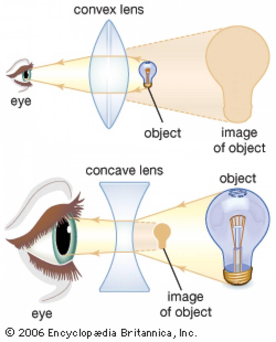 العدسات المحدبة والمقعرة Convex and Concave Lens