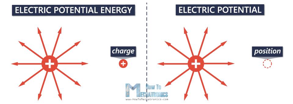 طاقة الوضع الكهربية Electric Potential