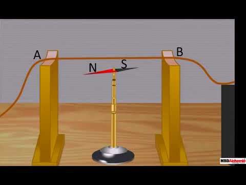 تجربة أورستيد Oersted Experiment