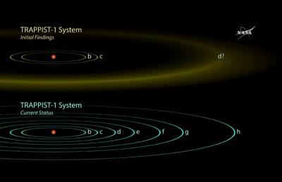 ناسا: اكتشفنا مجرة فيها سبع كواكب شبيهة بالأرض