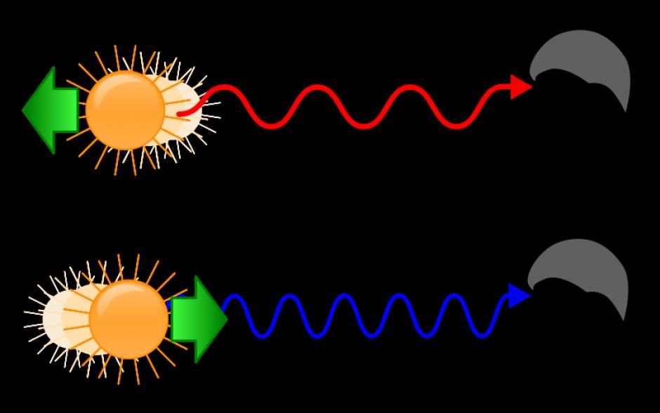 تأثير دوبلر في الضوء  Doppler effect in light